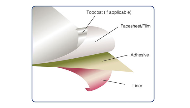 Self Adhesive label structure